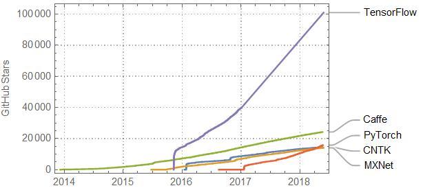 Open Source Deep Learning framework GitHub Stars - Online