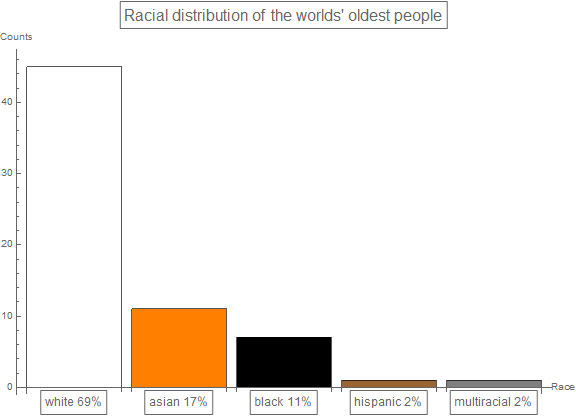 barChart1: racial distribution of the world oldest people
