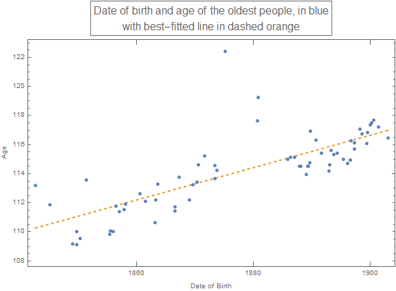 listPlot1: Date of birth and age of oldest people