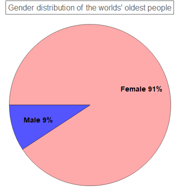 pieChart1: the gender composition of the oldest people