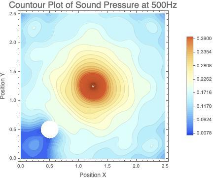 Pressure in Space when Monopole Sound Source emits 500Hz