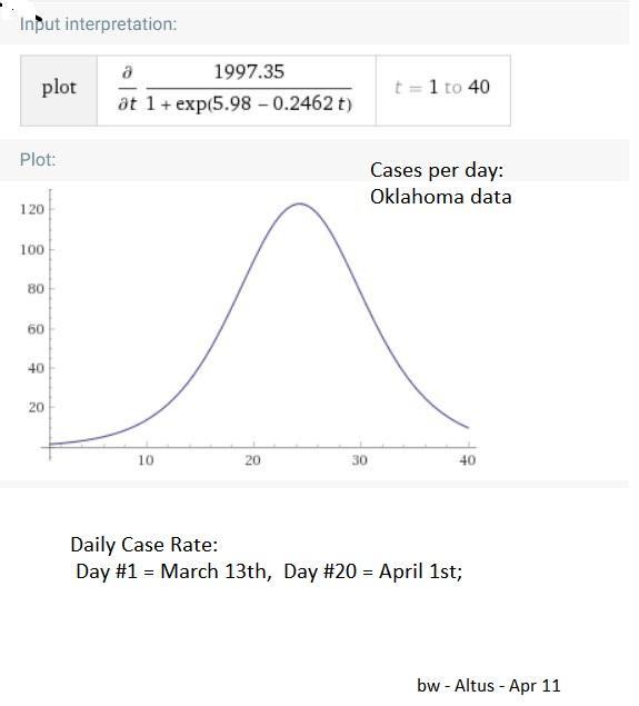 Oklahoma  CV-19 Cases per Day