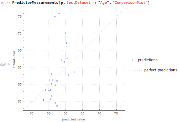 PredictorMeasurements Dataset