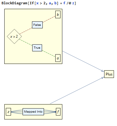 A picture of output from the BlockDiagram Command