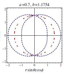 Ergo sphere Plot