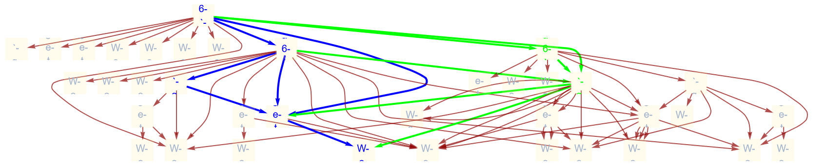CausalMultiwaySystem showing homotopic paths that lead to trivial fundamental groupoids