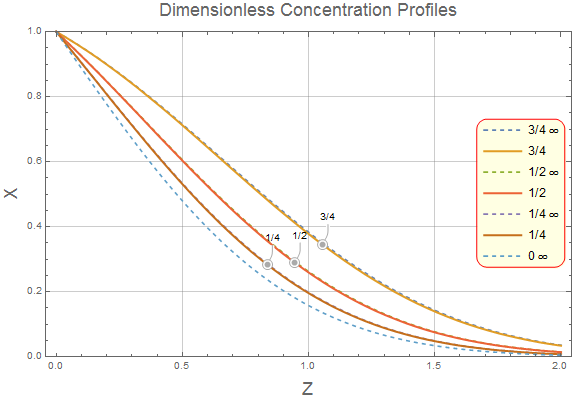 Custom Method of Lines Solution