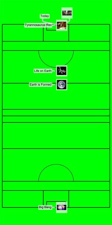 Universe Timeline scaled over a GAA pitch