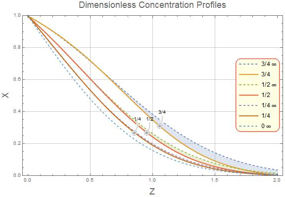 Direct comparison of finite versus semi-infinite