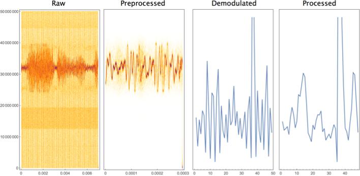 WSS18] FM Demodulation in the Wolfram Language - Online