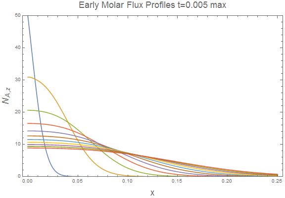 Mathematica Flux Profiles