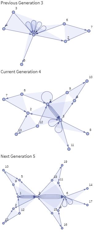 Generations 3 4 5