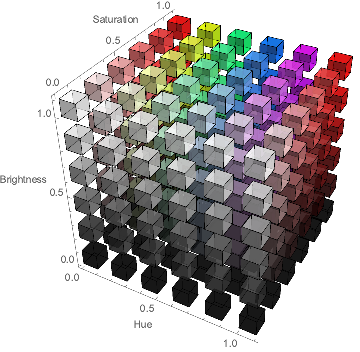 Graphics3D Visualizer of HSB