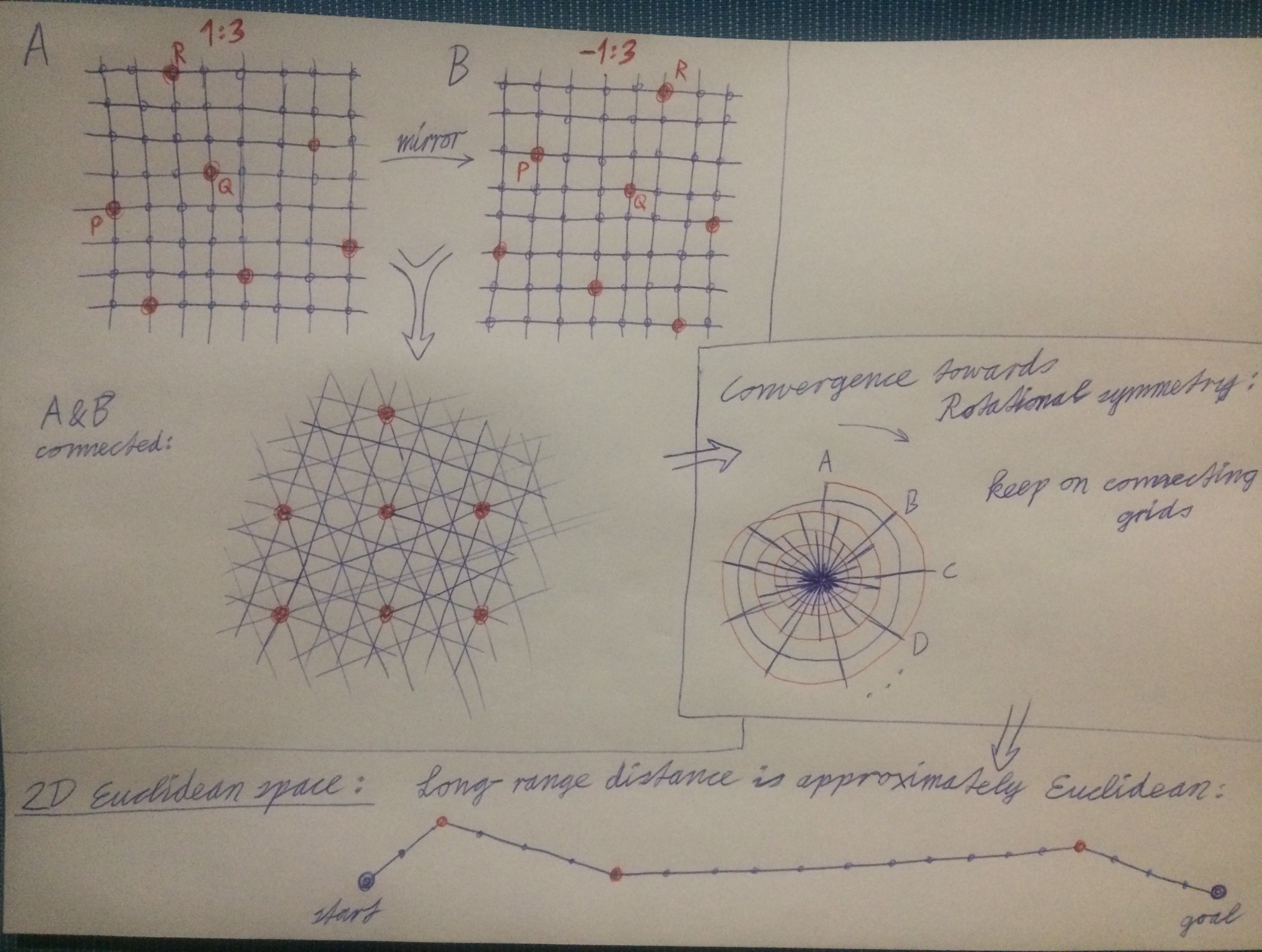 Euclidean Plane Graph
