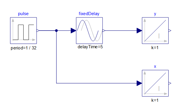 Model Diagram for Pulse Test