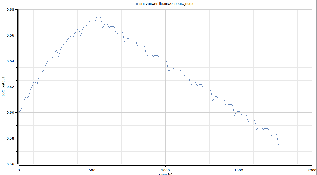 SOC variable expected behavior