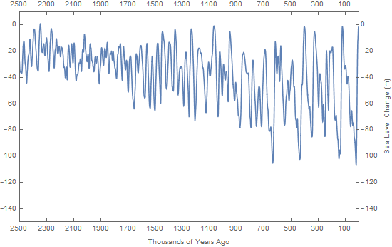 global sea level changes over the last 2.5 million years