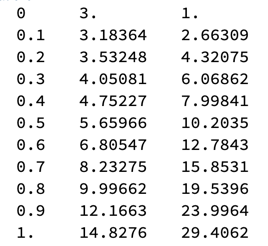 Table of results from 2-dimensional Runge-Kutta 4.