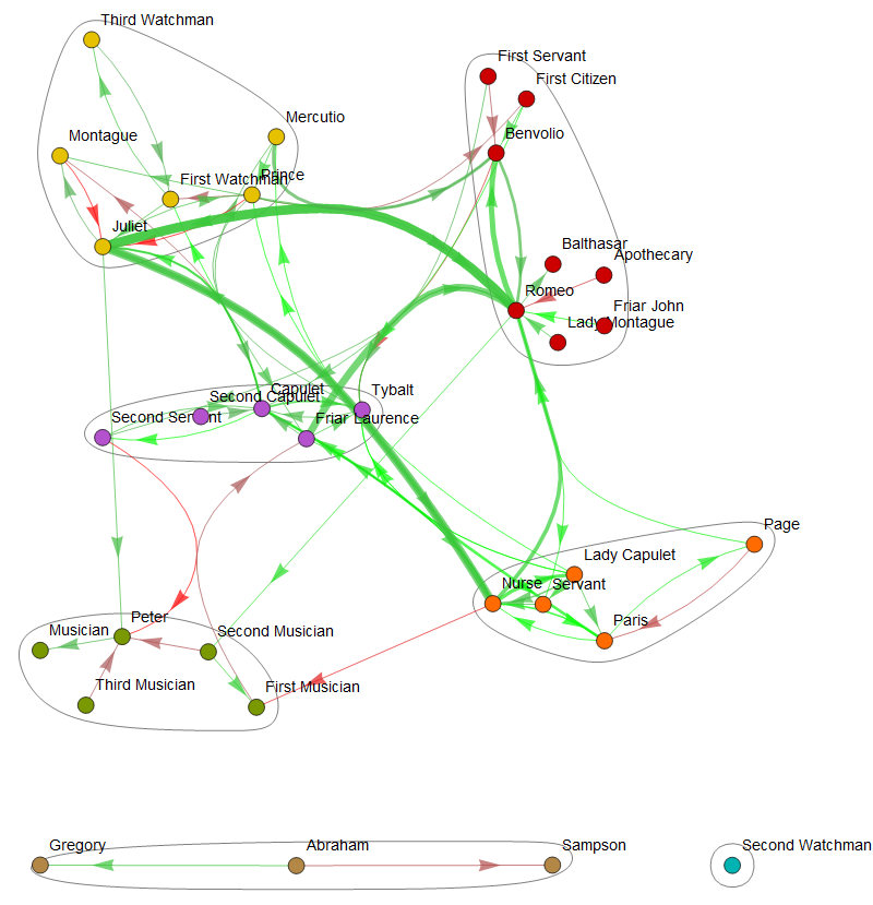 Romeo and Juliet: Relationship Network Graph