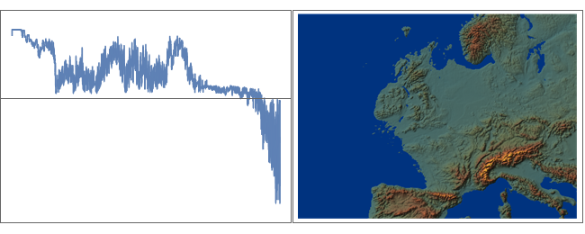 Plot of sea level over the last 2.5 millions years and its effect on European and U.K. Coastlines