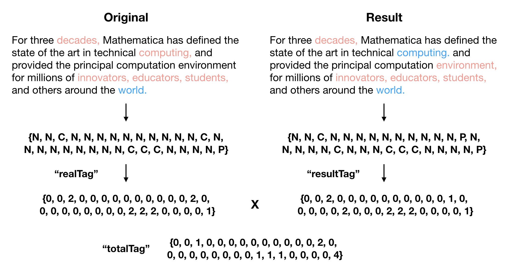 WSS18] Punctuation Restoration With Recurrent Neural