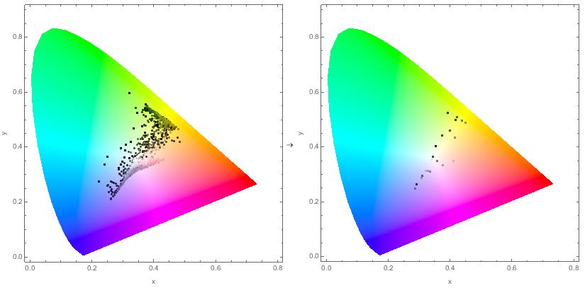 chromaticity-plot comparison