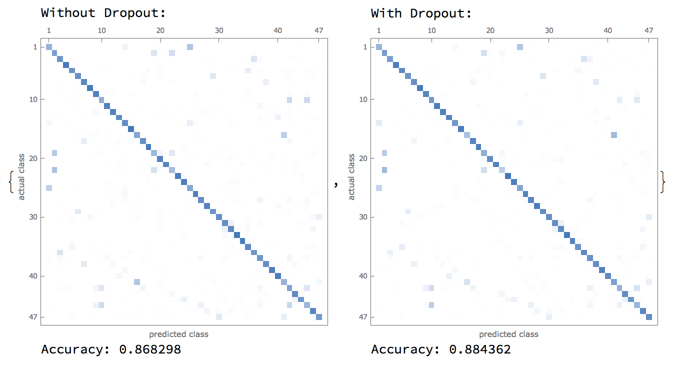 With vs. Without DropoutLayer