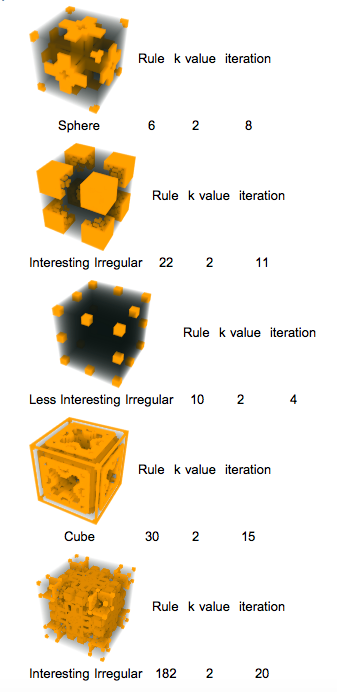 cellular automata figures with their classification, rule #, k value, and iteration