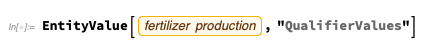 EntityValue of fertilizer production,