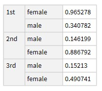 Dataset with survival ratio by cabin class (row) and gender (column)