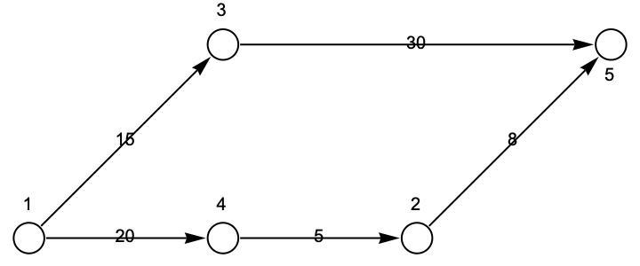Equivalent graph