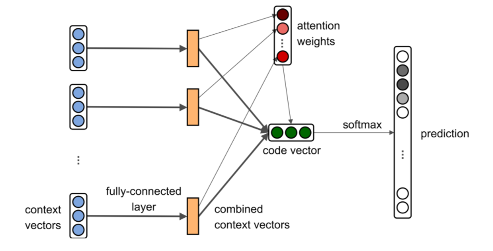 Neural network architecture from the article
