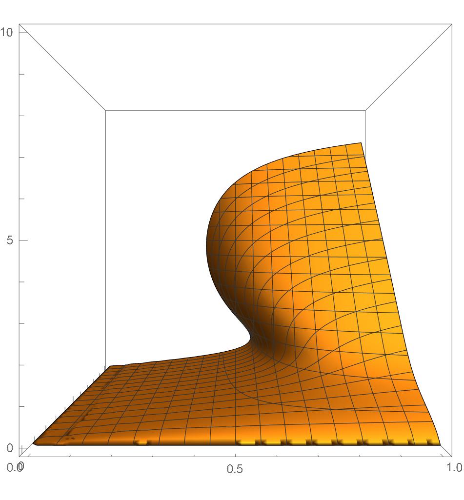 Cusp contour plot