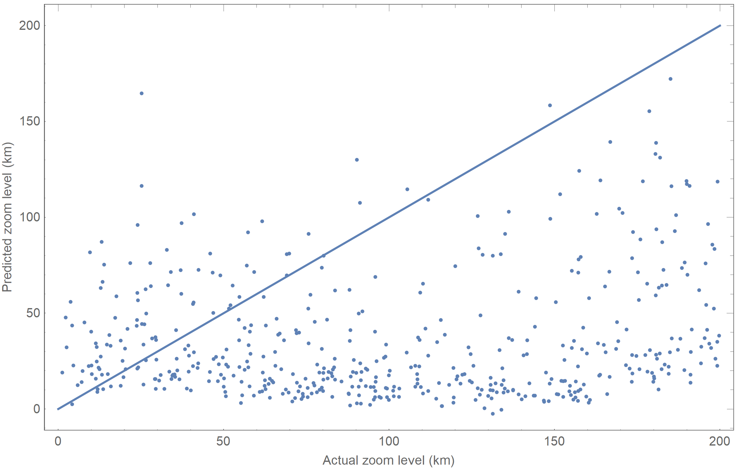 Plot of prediction results on Wolfram satellite data
