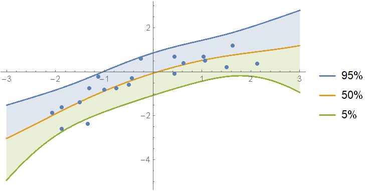 Prediction bands of a mixture of polynomial models up to degree 4