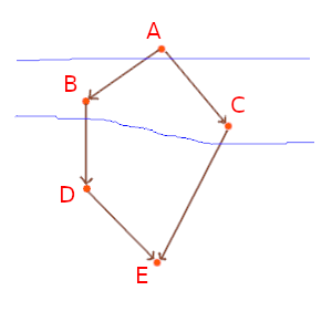 causal graph and attempted foliation