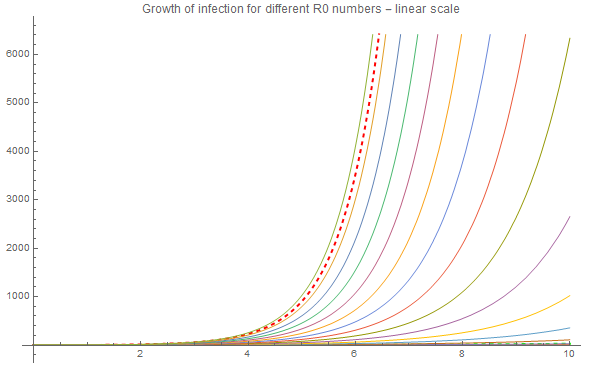 growth depending on R0 - linear