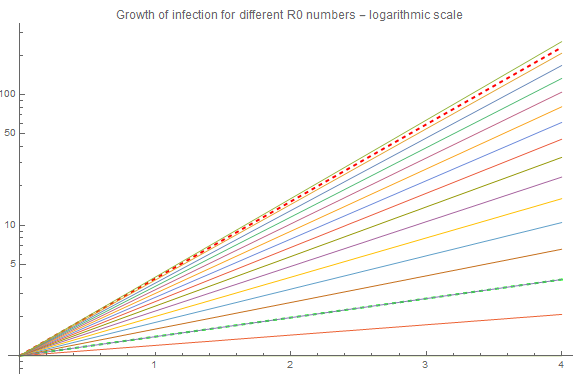 growth depending on R0 - logarithmic