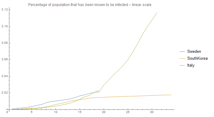 infected population - linear
