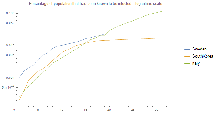 infected population - logarithmic