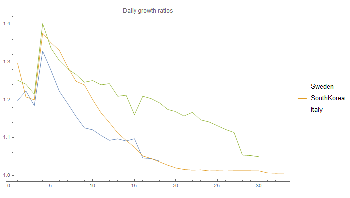 daily growth rate