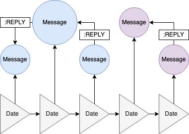 InboxGraph: Flowchart