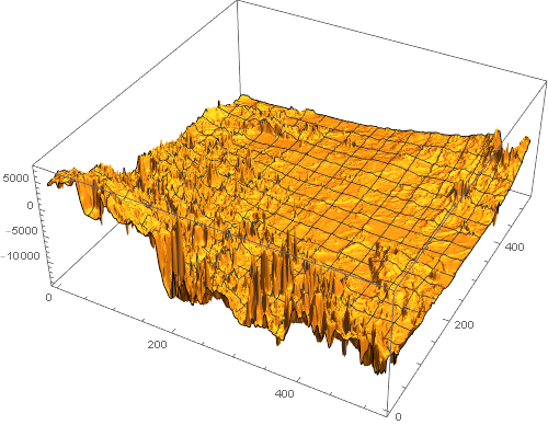 3D surface plot, without scaling, of elevation data surrounding the InSight landing site