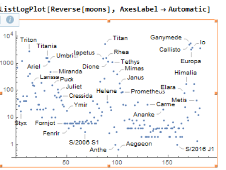 moons reversed plotted