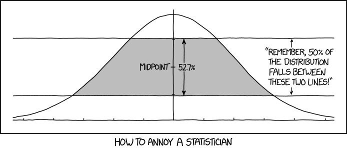 xkcd 2118: Normal Distribution