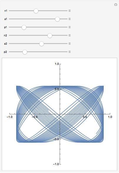 original parametric plot