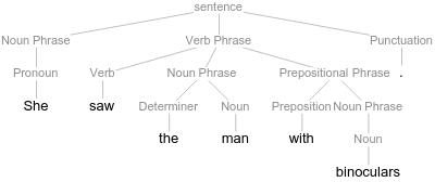 Ambiguous sentence first interpretation.