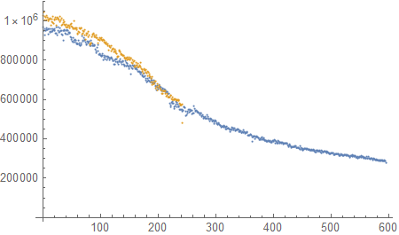 The decay input rate with training iteration.