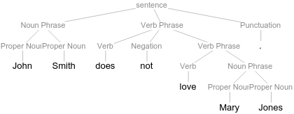 Negation in the constituent tree labeled as Negation