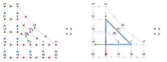 Parallel transport around a wedge disclination leads to curvature via a rotation of the tangent vector.